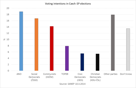 European elections SANEP1